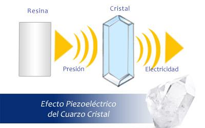 ¿Cuál es la función del Cristal de Cuarzo en la punta de las Orgonitas?